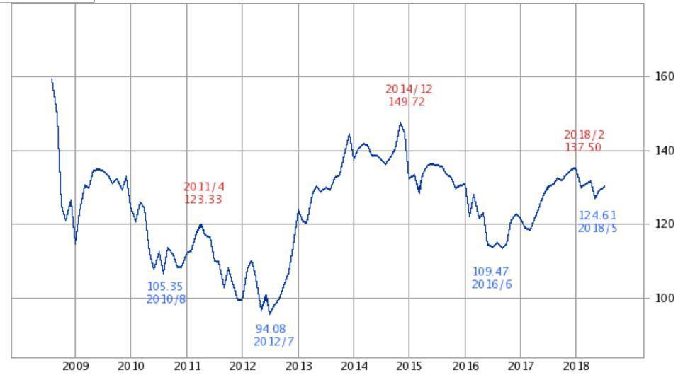 ユーロ円チャート2018年まで