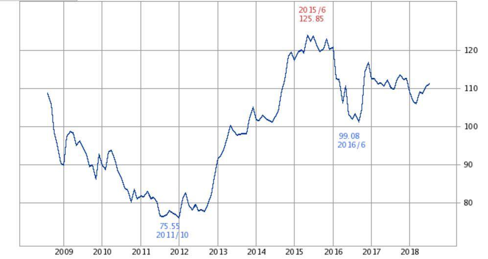 ドル円チャート2009年~2018年