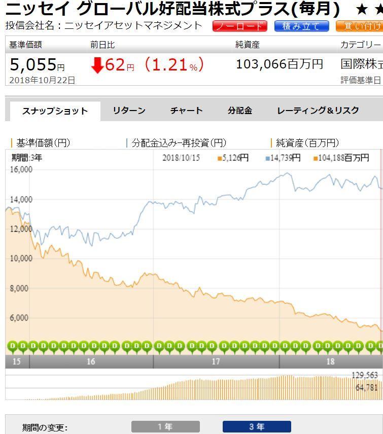 ニッセイ グローバル好配当株式プラス(毎月)
