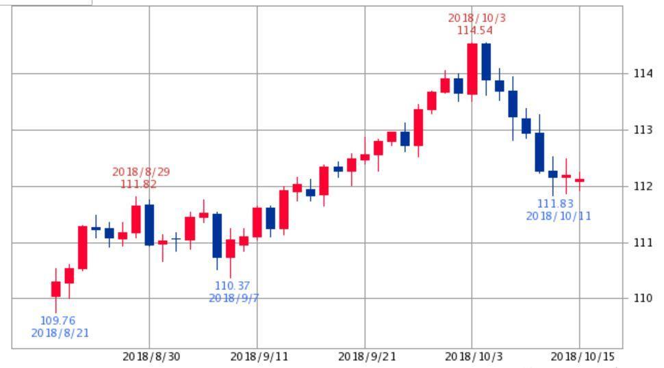 ドル円チャート2018年9月