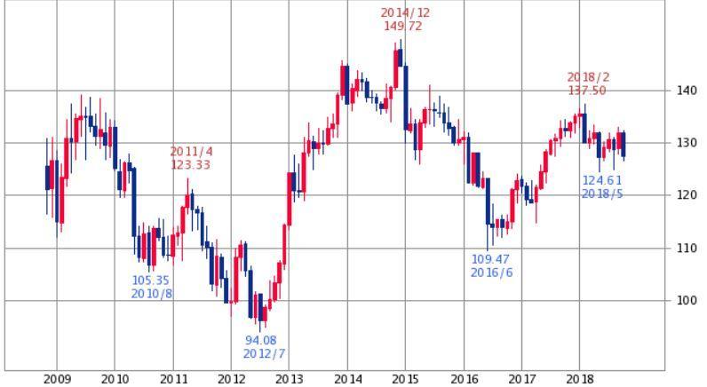 ユーロ円チャート10年