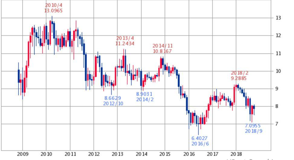 南アフリカランド円チャート