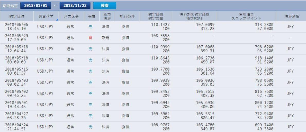 2018年ドル円積立投資約定履歴(2018年5~7月)