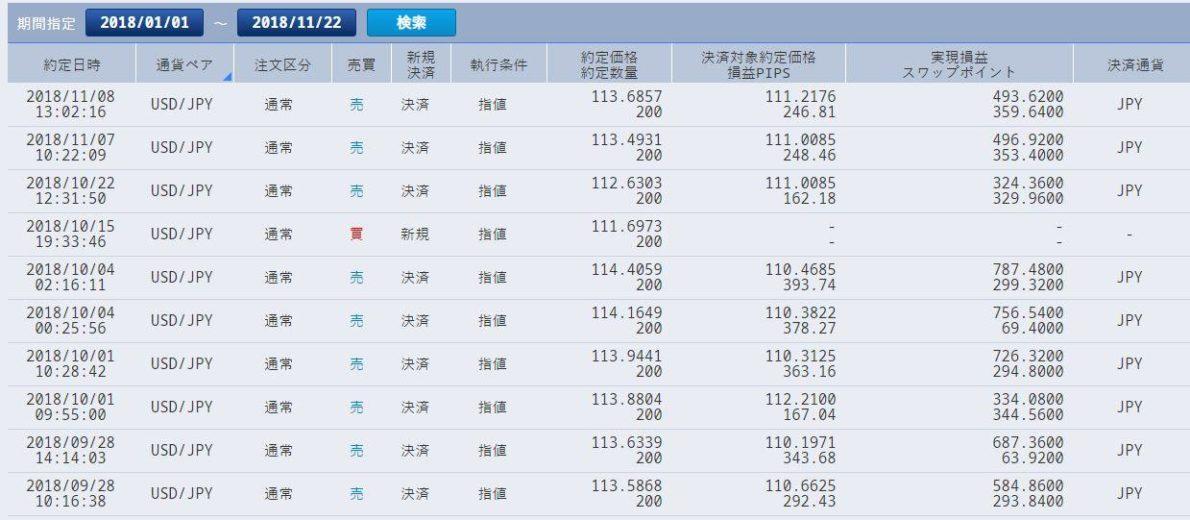 2018年ドル円積立投資約定履歴(2018年9月~11月)