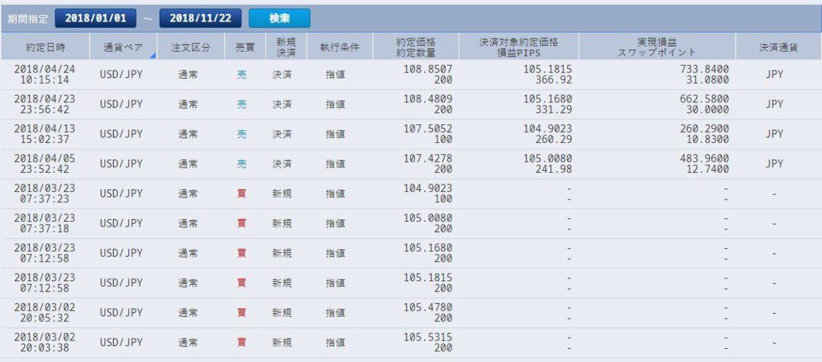 2018年ドル円積立投資約定履歴(2018年3月~4月)