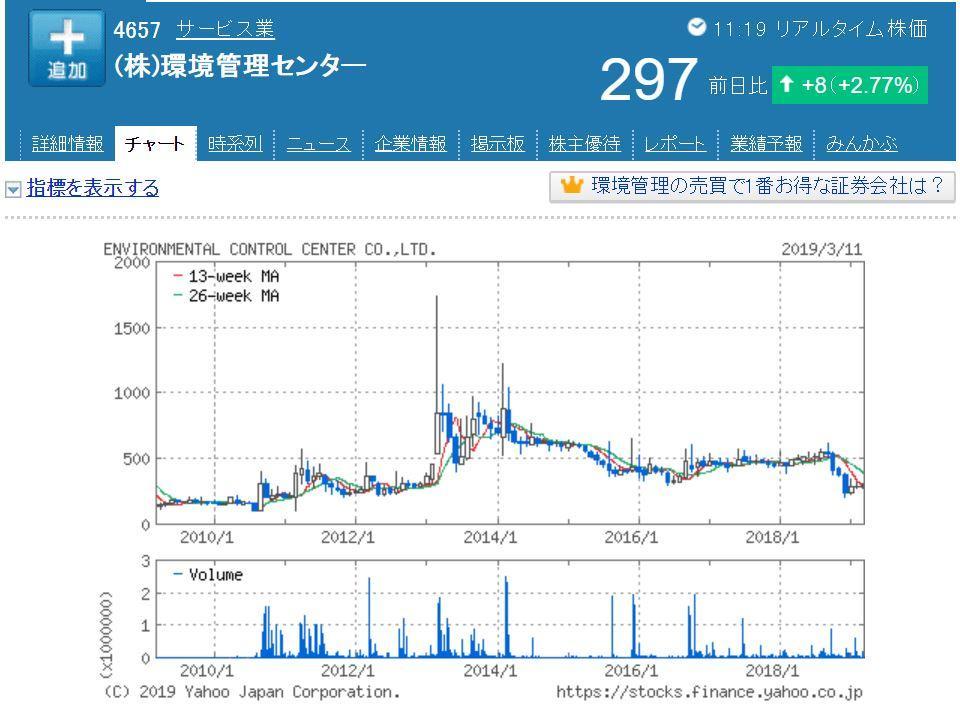 環境管理センター株価チャート(小型株分析)