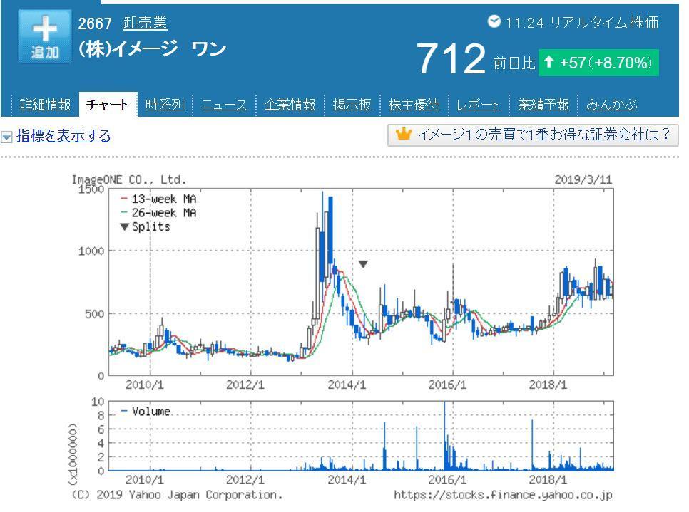 イメージワン株価