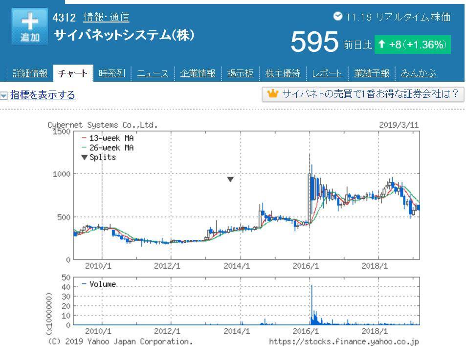 サイバネットシステムの株価チャート
