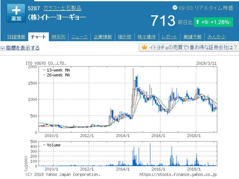 イトーヨーギョー株価チャート