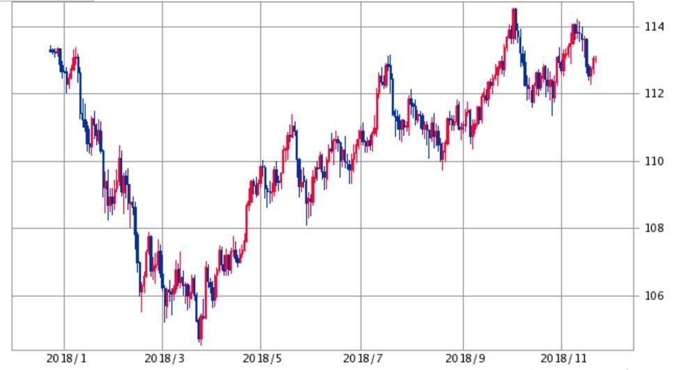 ドル円チャート2018年1年間