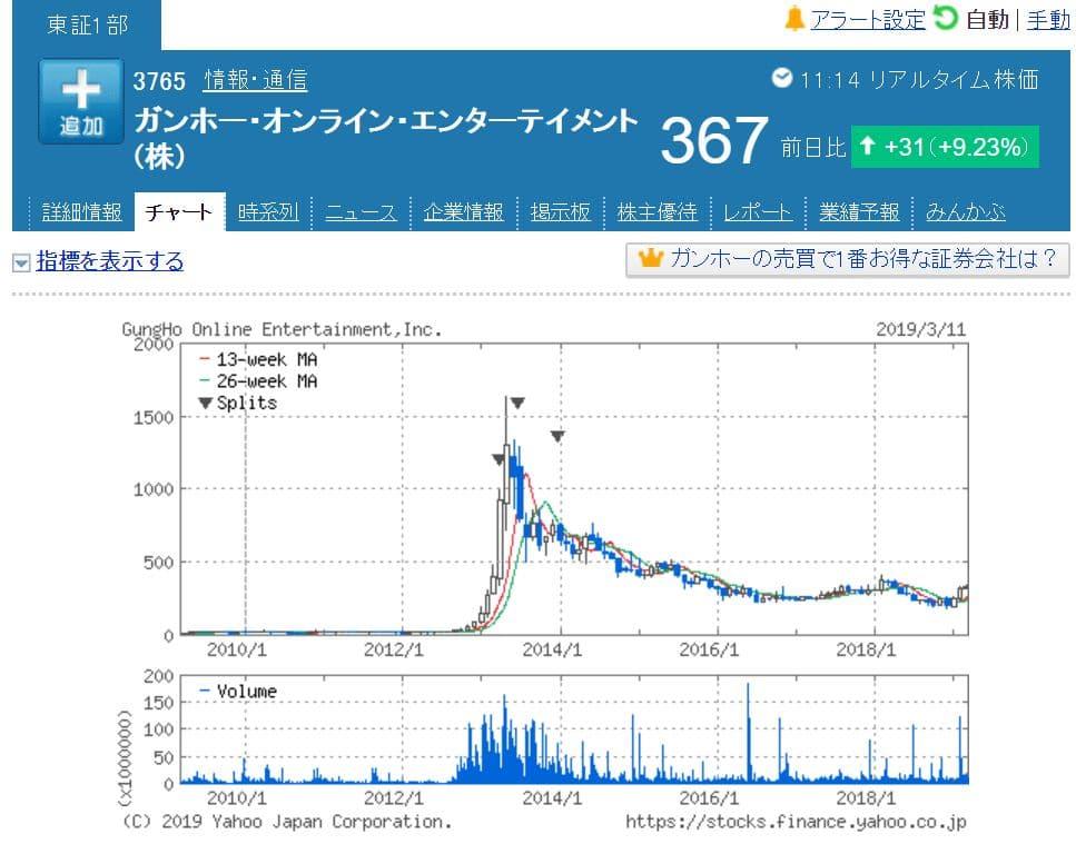 ガンホー株価チャート(小型株投資で分析)