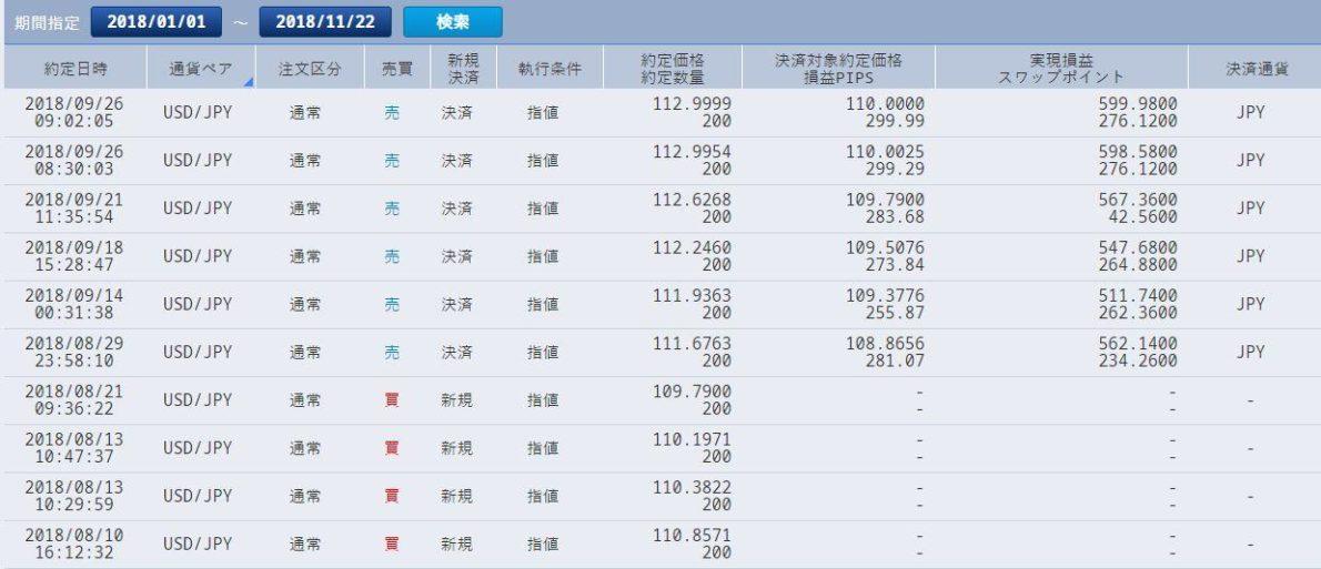 2018年ドル円積立投資約定履歴(2018年5月~7月)