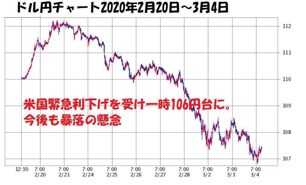 ドル円チャート2020年3月 米国緊急利下げ、コロナの影響で円高に