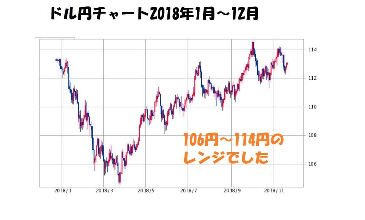 ドル円チャート2018年1月~12月