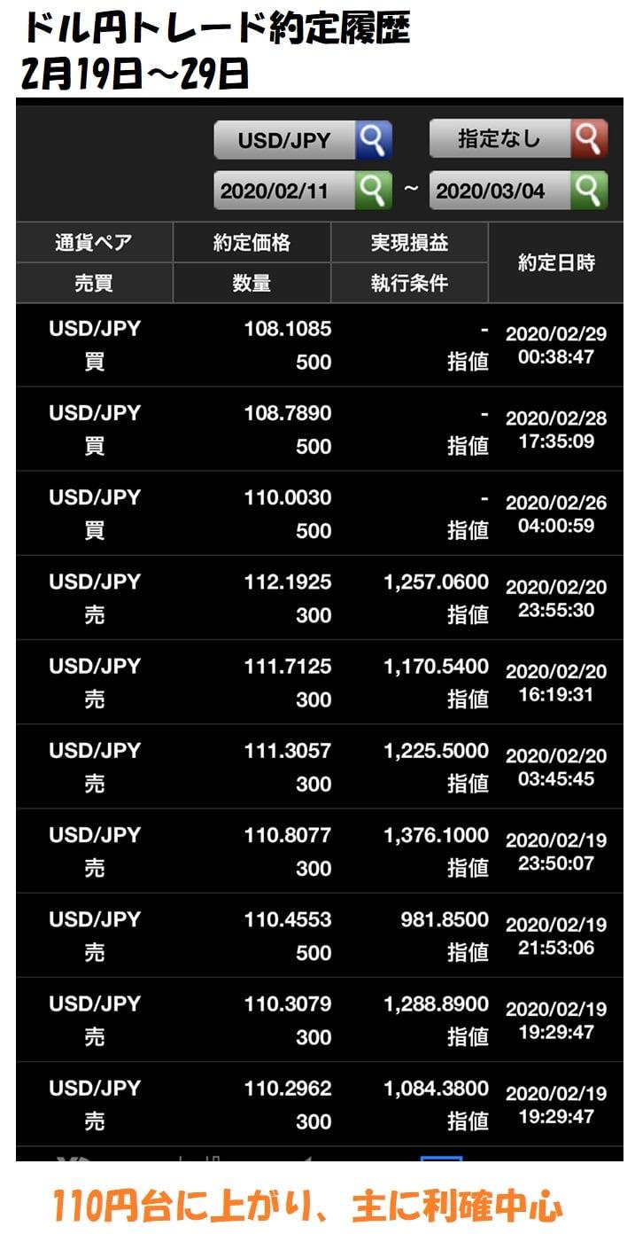 ドル円トレード約定履歴202002