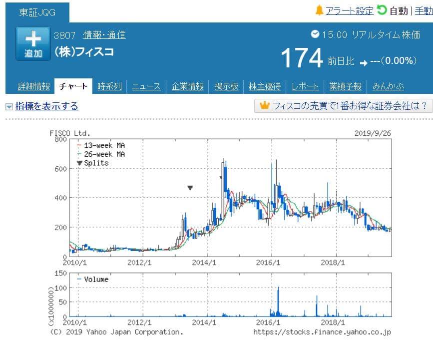 フィスコ株価チャート(小型株投資分析)