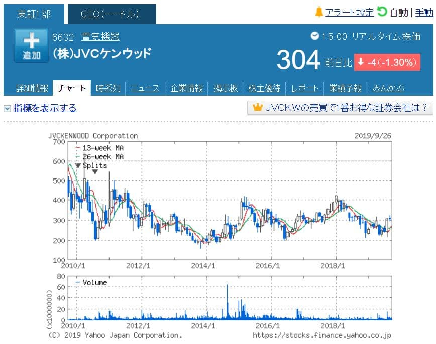 JVC株価チャート(小型株投資)