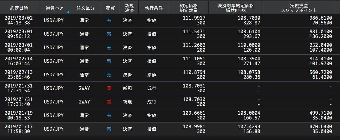 ドル円決済:ハイリターン投資ROCK