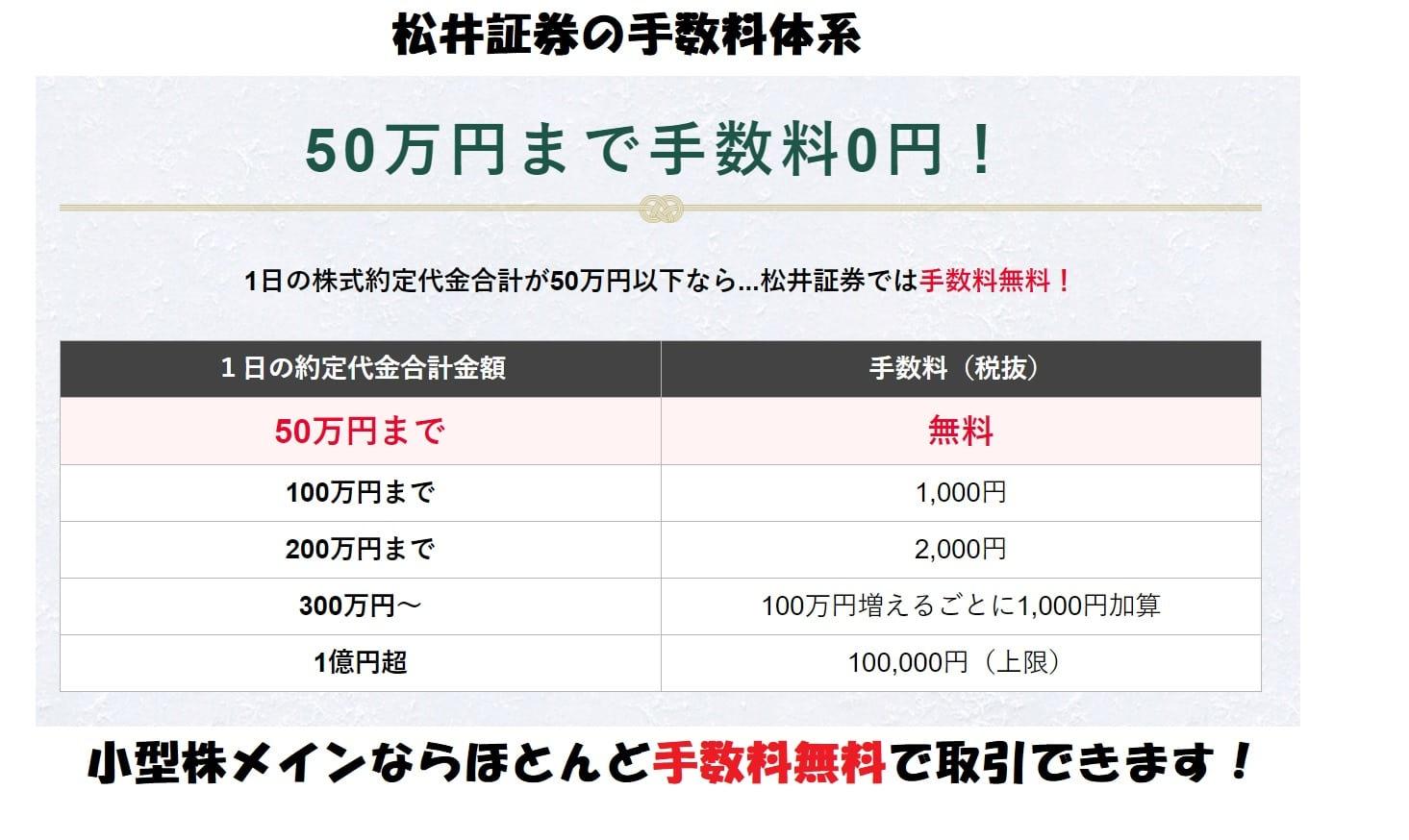 松井証券の手数料体系 1日約定代金50万円未満なら無料!