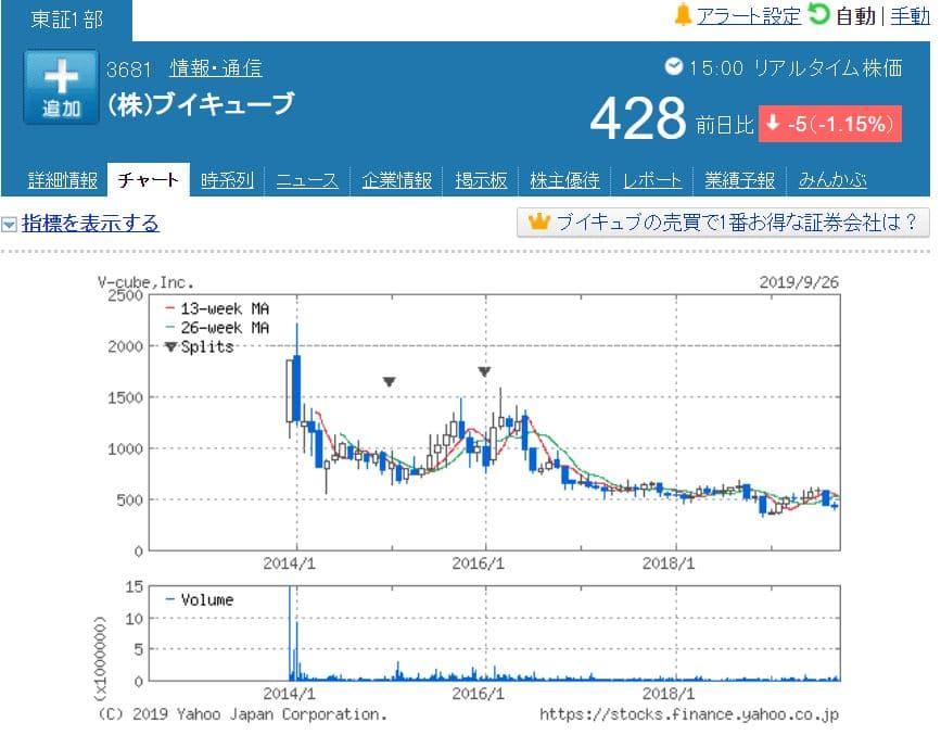 ブイキューブ株価チャート(小型株投資)