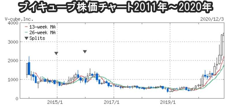 ブイキューブ株価