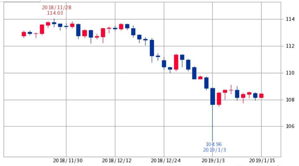ドル円チャート2018年12月