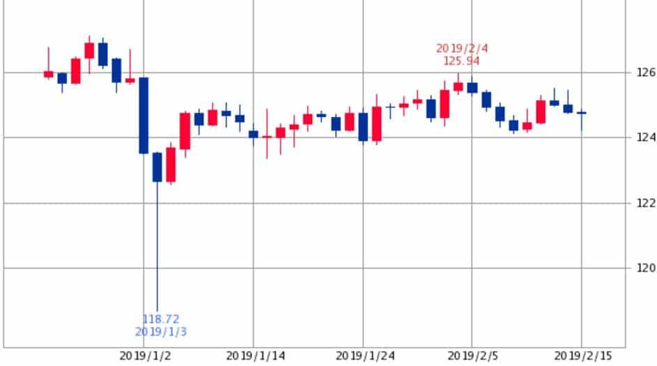 ユーロ円2019年2月