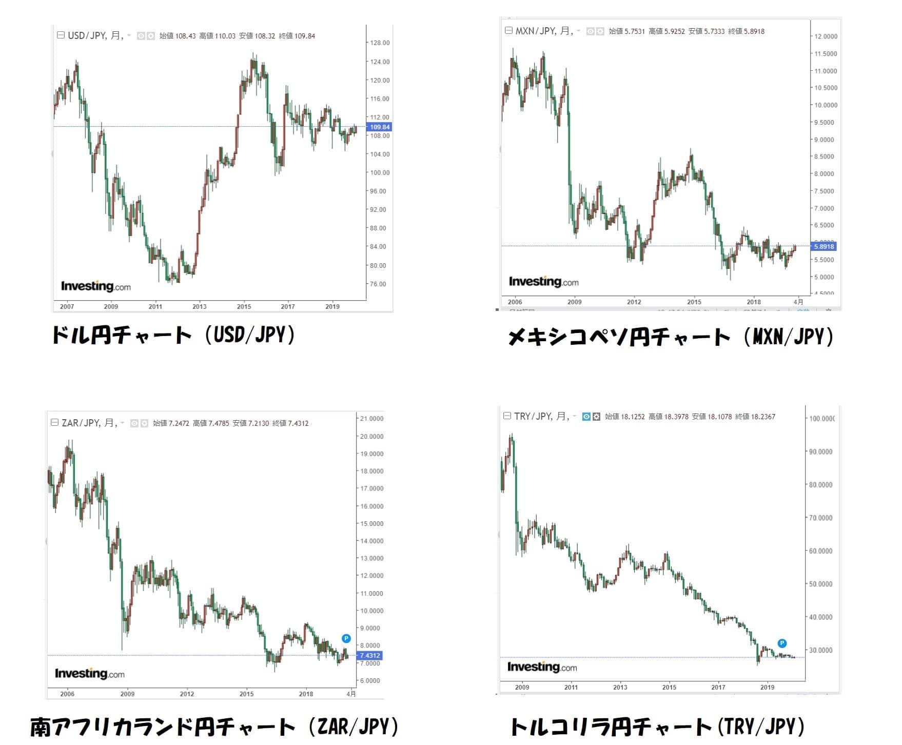 ドル、ペソ、リラ、ランド比較検証