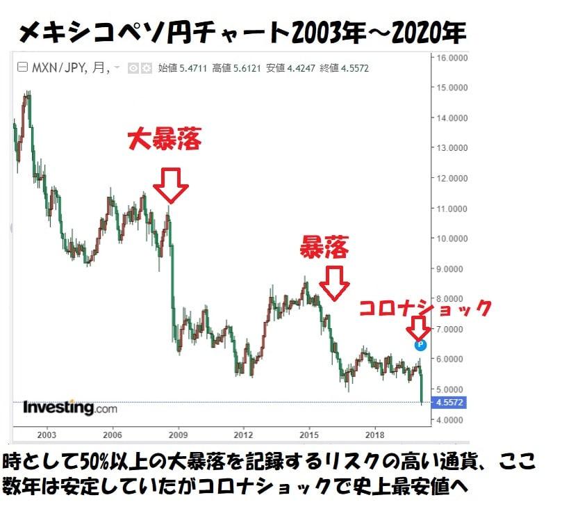 メキシコペソ円チャート2003年~2020年