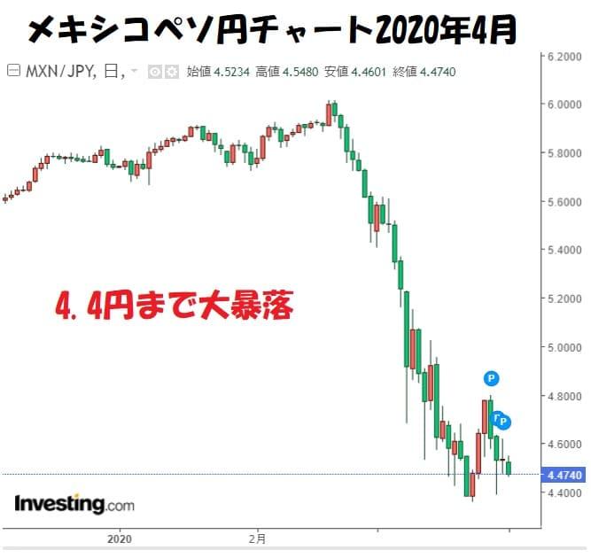 メキシコペソ円チャート4月