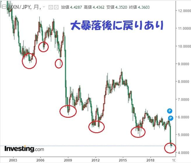 メキシコペソ円チャート分析暴落後に戻りあり