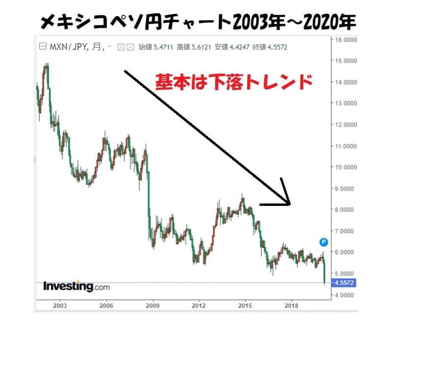 メキシコペソ円チャート 今後の見通し