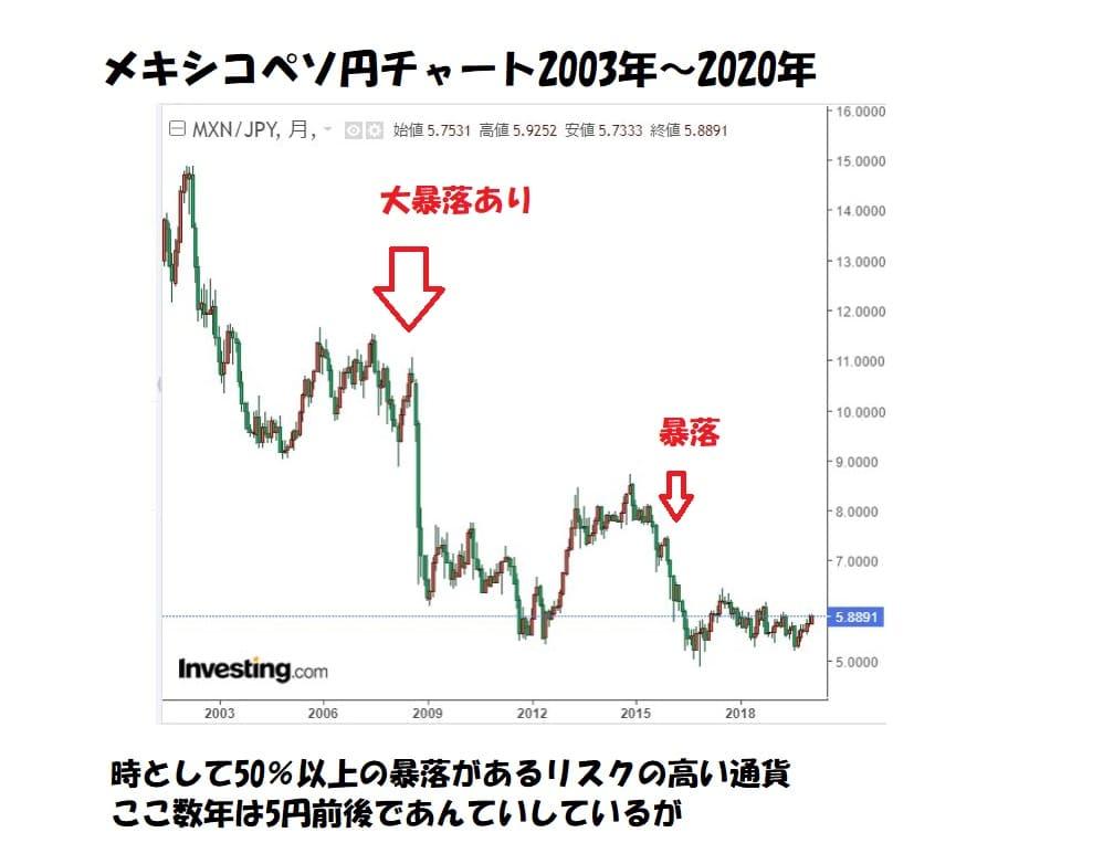 メキシコペソ円長期チャート