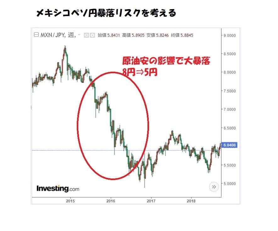 メキシコペソ円チャート2016年大暴落
