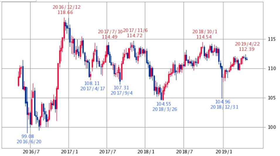 米ドル円チャート3年