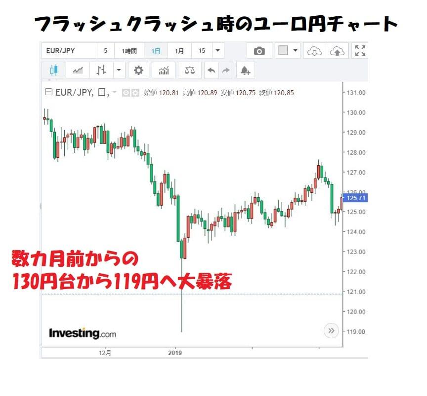 ユーロ円チャートドル円フラッシュクラッシュ時