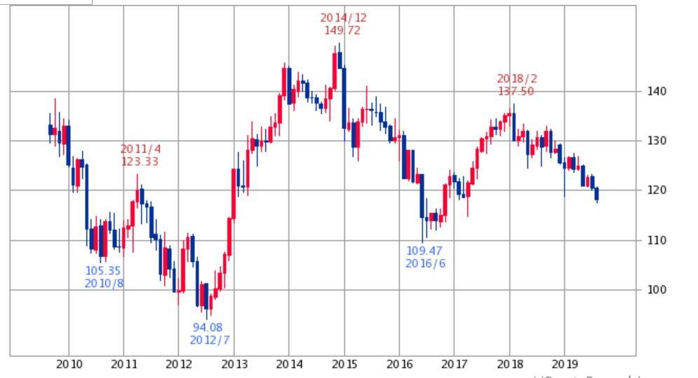 ユーロ円2019年