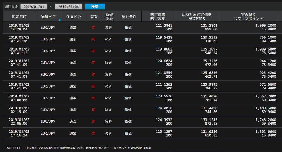 ユーロ円売り2019年1月約定履歴