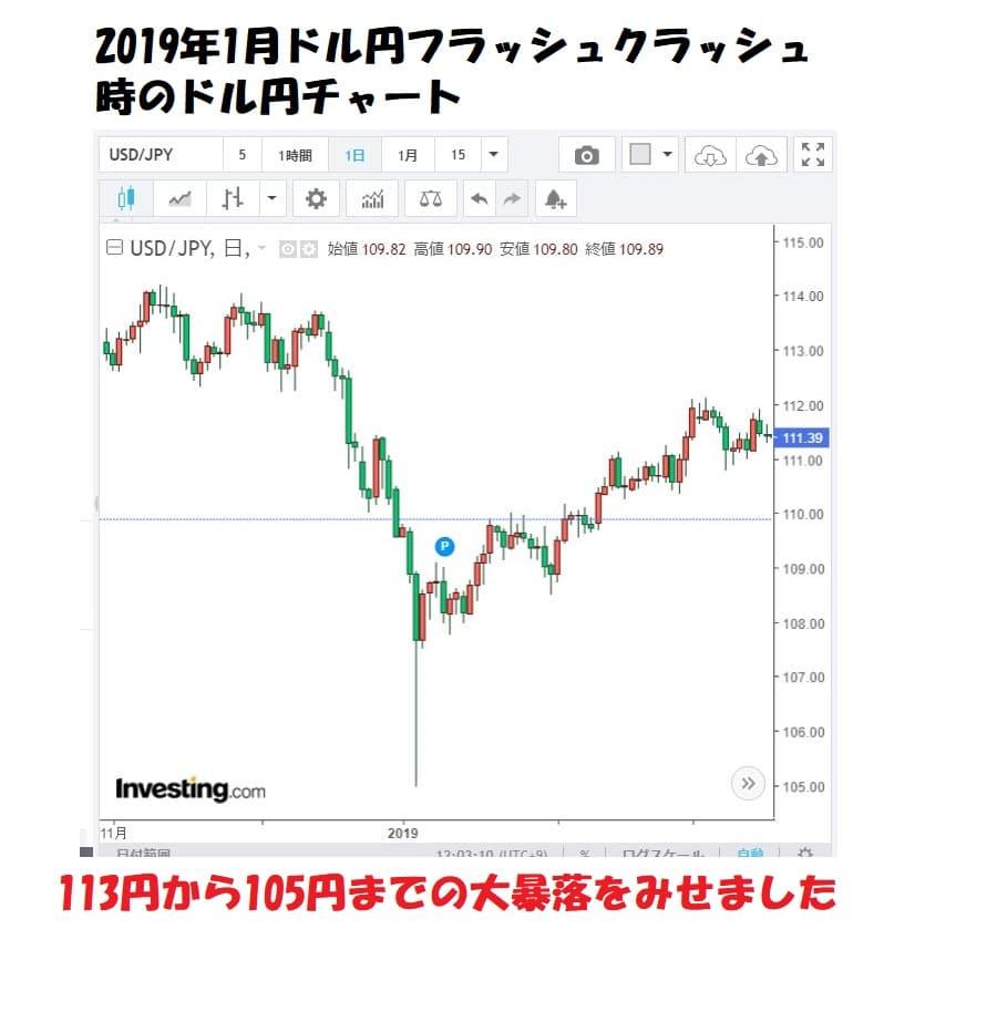 ドル円フラッシュクラッシュ時のドル円チャート2019年1月