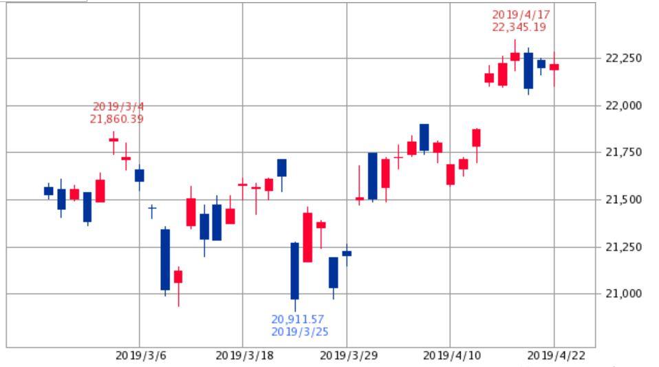 日経平均チャート201903