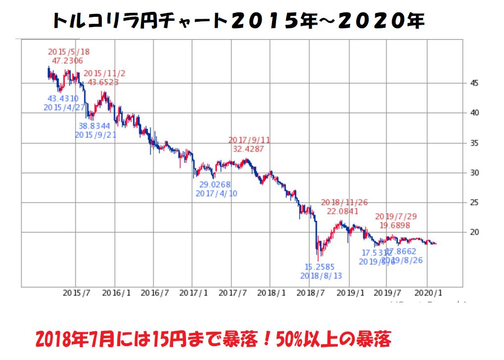 トルコリラ円チャート2015年~2020年