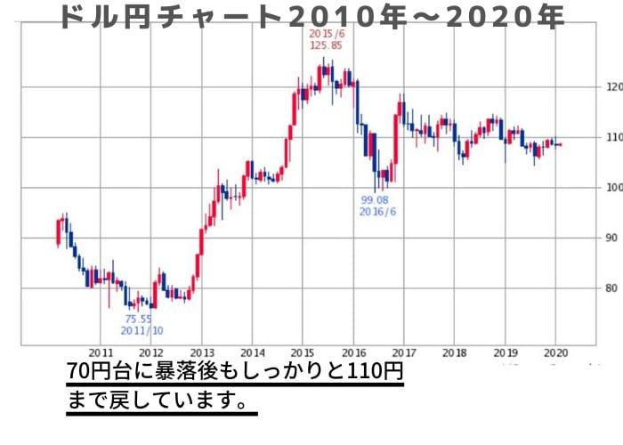ドル円チャート2020年 分析