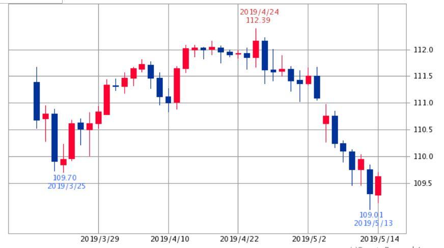 ドル円チャート2019年4月