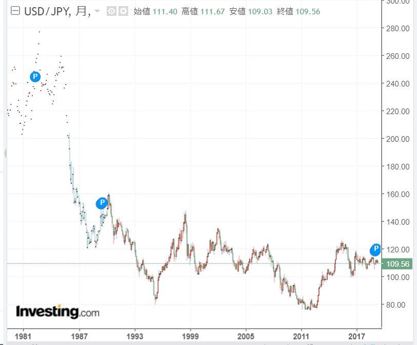 ドル円チャート長期