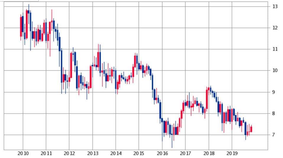 南アフリカランド円チャート10年