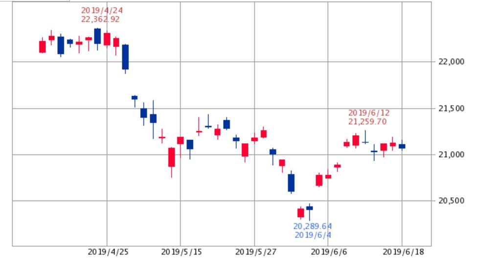 日経平均チャート2019年5月