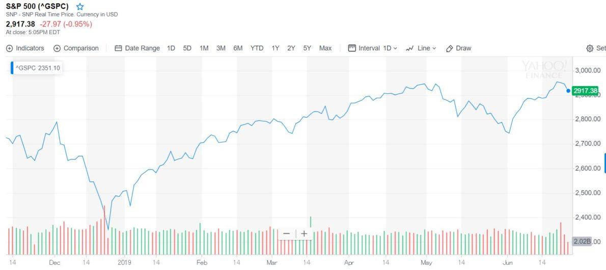 S&P500チャート2019年