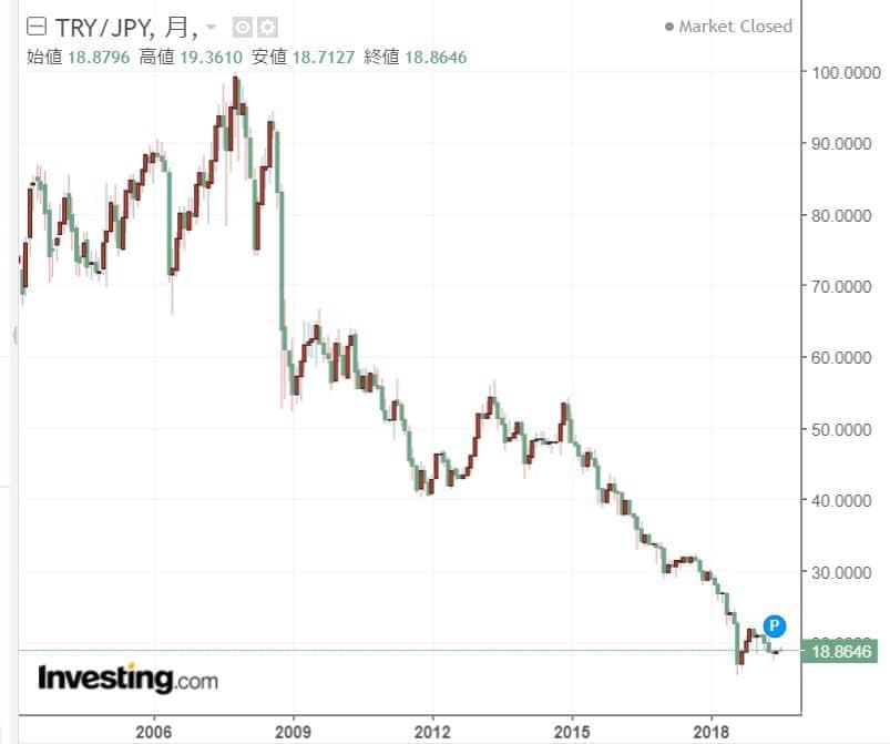 トルコリラ円チャート20年