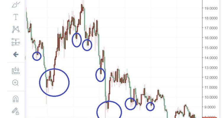 南アフリカランド円分析20