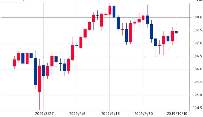 ドル円チャート2019年9月